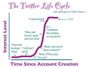 Alan-levine-twitter-cycle